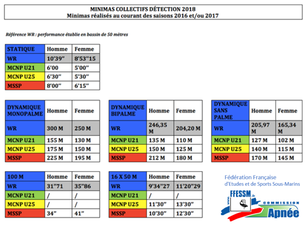 APNOIA_Minimas Collectif National Piscine (MCNP) DETECTION